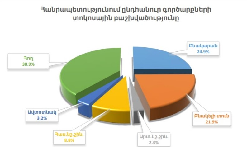 Armenia Real Estate Stats 2020