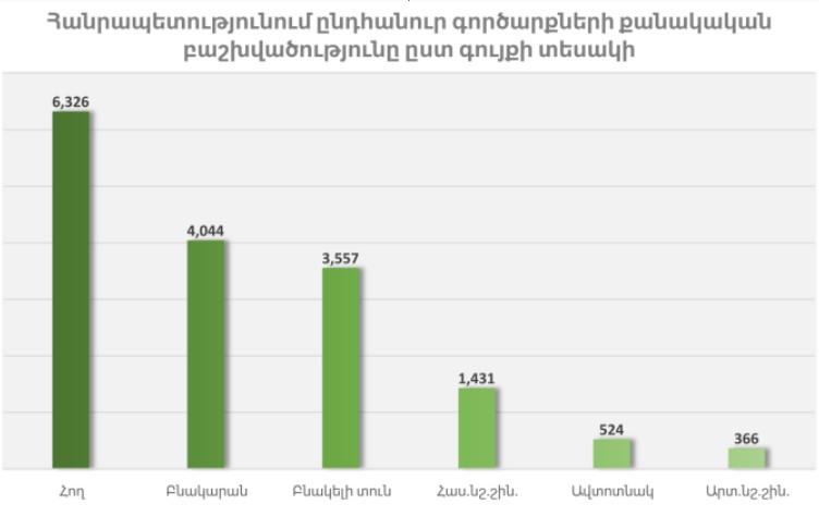 Անշարժ գույքի գործարքների տեսակները Հայաստանում